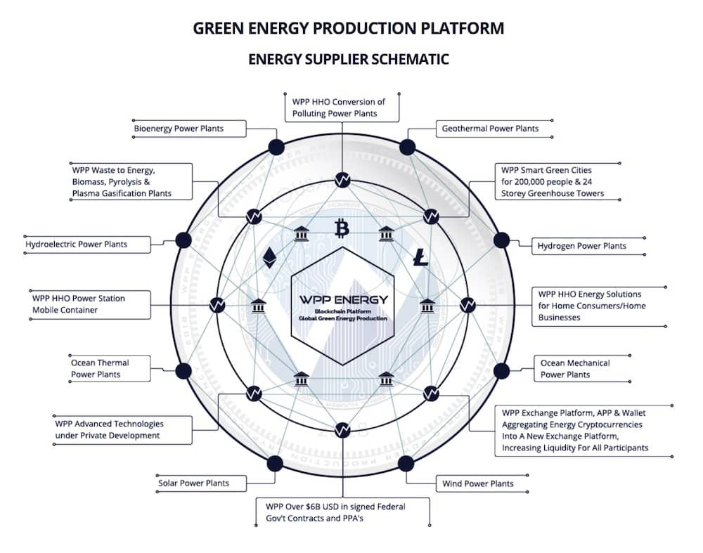 Markets In Red Go Green With Wpp Energy Hydrogen Power Plant Diagram