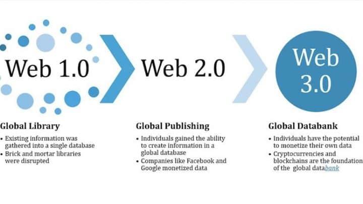 web 3.0 blockchain